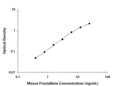 CX3CL1 / Fractalkine ELISA