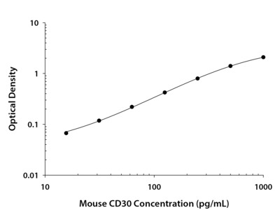 CD30 / TNFRSF8 ELISA