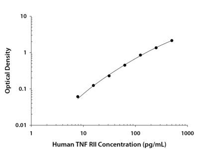 TNF RII /TNFRSF1B ELISA