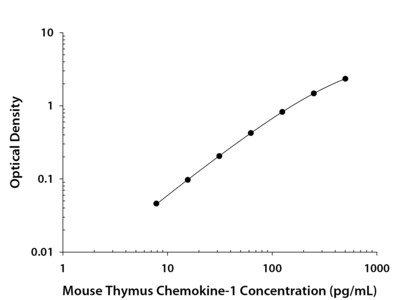 CXCL7 / Thymus Chemokine-1 ELISA