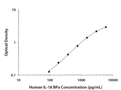 IL-18 BPa ELISA