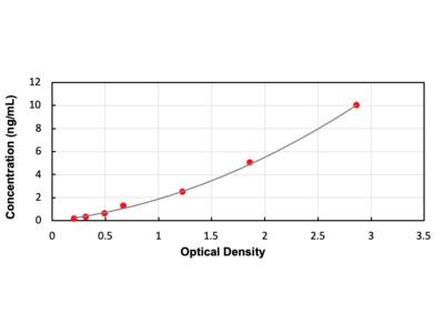 Epithelial Neutrophil Activating Peptide 78 (ENA78) ELISA Kit