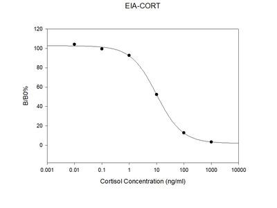 Human Cortisol EIA