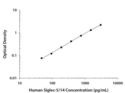 Human Siglec-5 / Siglec-14 DuoSet ELISA