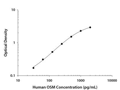 Oncostatin M / OSM ELISA