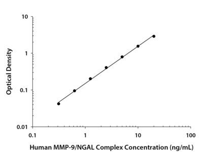 MMP-9 /Lipocalin-2 Complex ELISA
