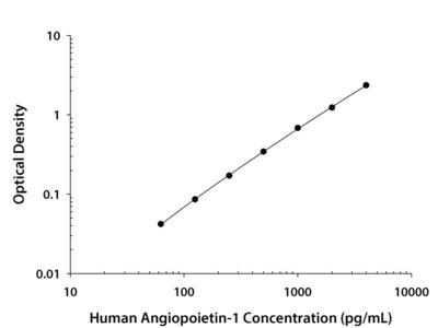 Human Angiopoietin-1 Quantikine ELISA Kit