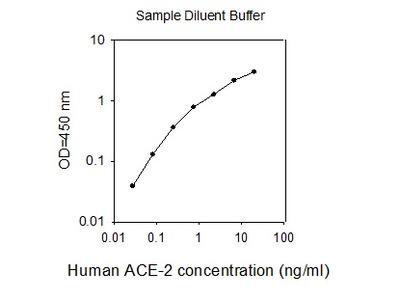 Human ACE-2 ELISA