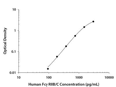 Fc gamma RIIB /C (CD32b /c) ELISA