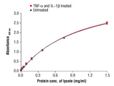 PathScan ® Total IκBα Sandwich ELISA Antibody Pair