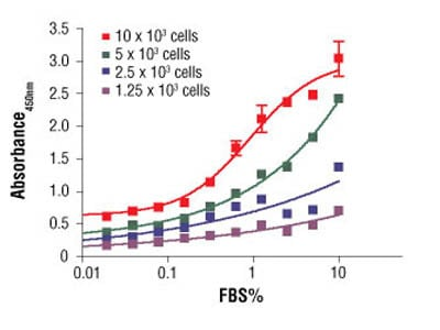 BrdU Cell Proliferation Assay Kit