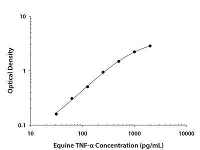 TNF-alpha ELISA