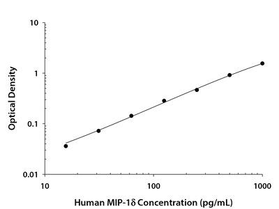 Human CCL15 / MIP-1 delta / LKN-1 DuoSet ELISA
