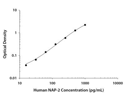 Human CXCL7 / NAP-2 DuoSet ELISA