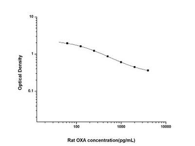 Orexin A/Hypocretin-1 ELISA Kit