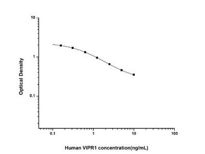 VIPR1 /VPAC1 ELISA Kit