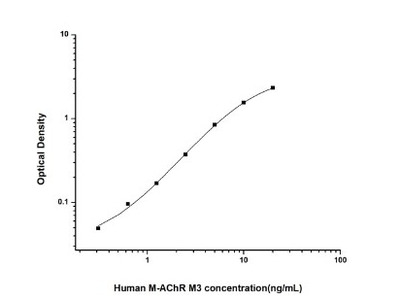 Muscarinic Acetylcholine Receptor M3 /CHRM3 ELISA Kit