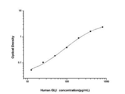 beta-Galactosidase-1/GLB1 ELISA Kit