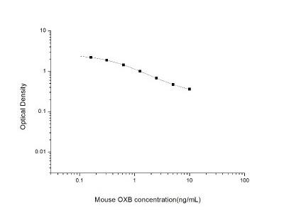 Orexin B / Hypocretin-2 ELISA Kit
