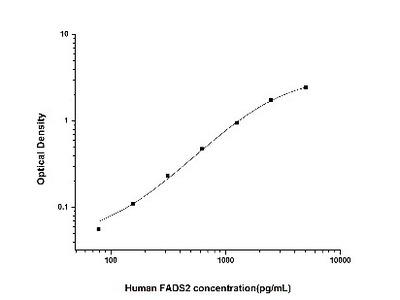 Fatty acid desaturase 2 ELISA Kit