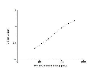 Erythropoietin/EPO ELISA Kit