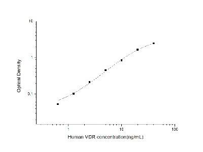 VDR /NR1I1 /Vitamin D Receptor ELISA Kit