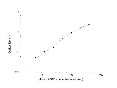 alpha 1-Acid Glycoprotein ELISA Kit