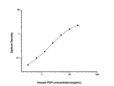 Pyruvate Dehydrogenase Phosphatase /PDP1 /PPM2C ELISA Kit