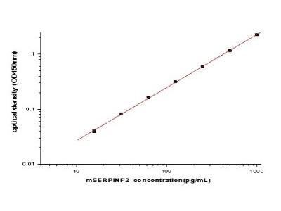 Serpin F2 /alpha 2-Antiplasmin ELISA Kit