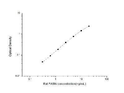 Fatty Acid Synthase/FASN ELISA Kit