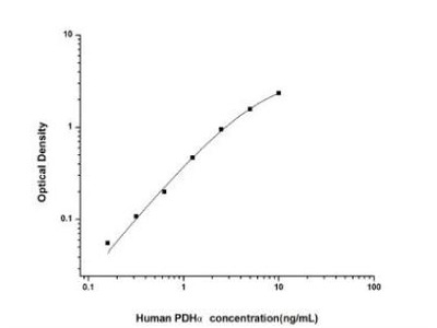 Pyruvate Dehydrogenase E1-alpha subunit ELISA Kit