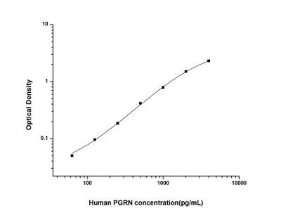 Progranulin/PGRN ELISA Kit