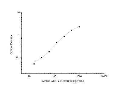 Glucocorticoid Receptor alpha ELISA Kit