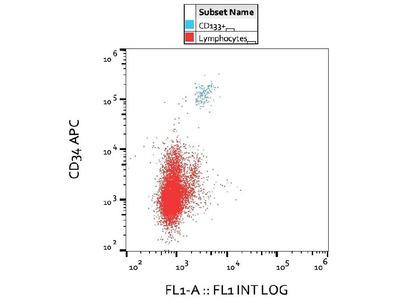 Anti-Hu CD133 Purified PROM1 Monoclonal Antibody