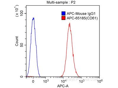 APC-conjugated CD61 Monoclonal Antibody