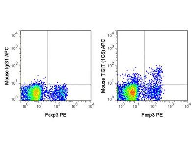 Anti-TIGIT antibody [1G9] (APC)