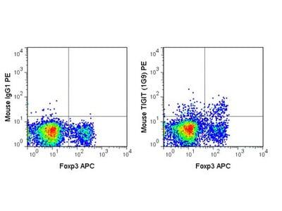 Anti-TIGIT antibody [1G9] (PE)