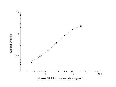 GATA-1 ELISA Kit