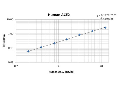 Human ACE2 (Angiotensin-converting enzyme 2) Pre-Coated ELISA Kit