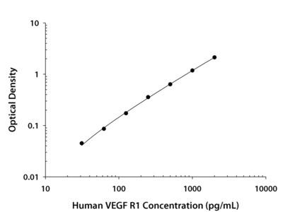 VEGF R1 / Flt-1 ELISA