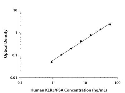 Human Kallikrein 3 / PSA Quantikine ELISA Kit