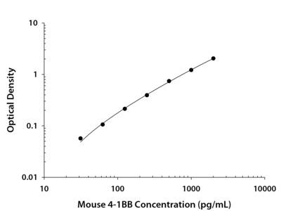 4-1BB / TNFRSF9 / CD137 ELISA