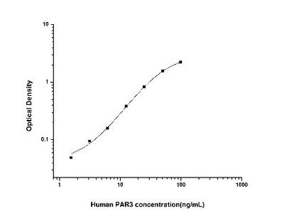 PAR3/Thrombin Receptor-like 2 ELISA Kit