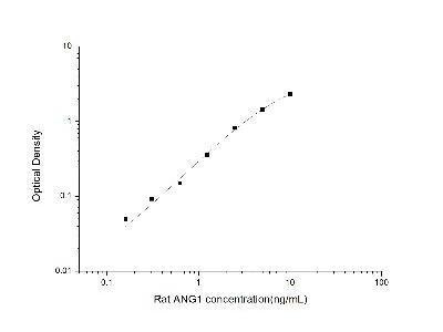 Angiopoietin-1 ELISA Kit