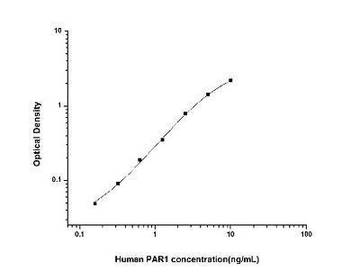 PAR1/Thrombin Receptor ELISA Kit