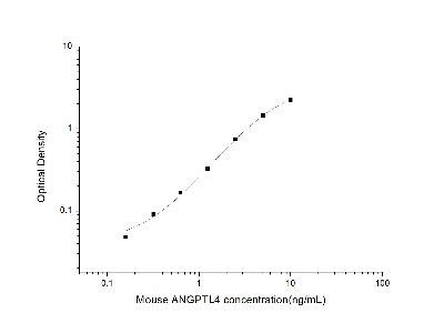 Angiopoietin-like Protein 4 /ANGPTL4 ELISA Kit