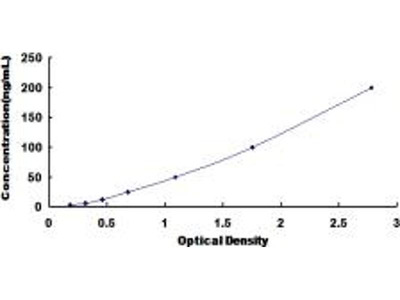 High Density Lipoprotein / HDL ELISA Kit