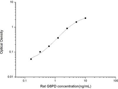 Glucose-6-Phosphate Dehydrogenase ELISA Kit