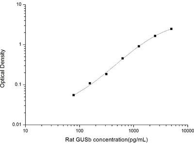 Glucuronidase beta ELISA Kit