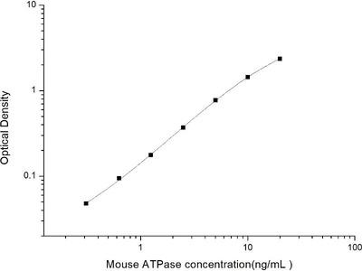 ATPase (Na/K) ELISA Kit